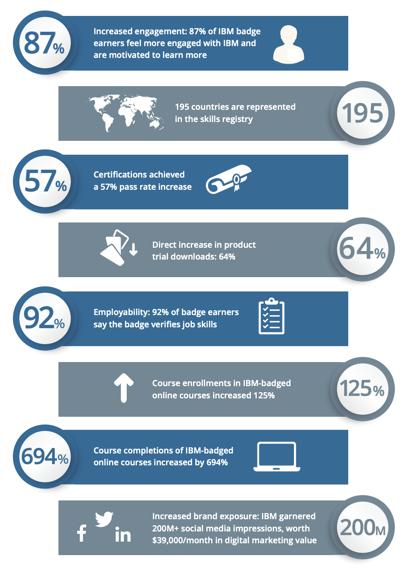 IBM executive summary